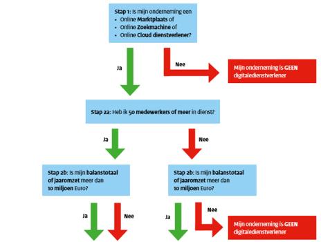 Wet Beveiliging Netwerk En Informatiesystemen Van Kracht